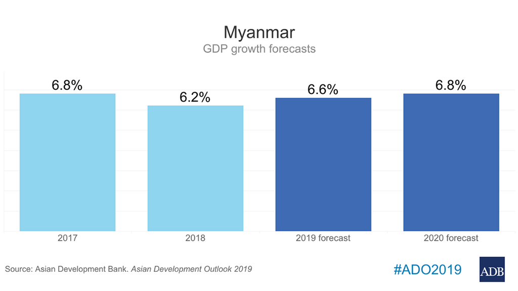 Foreign Investment, Policy Reforms to Boost Myanmar's Growth in 2019 and 2020 — ADB