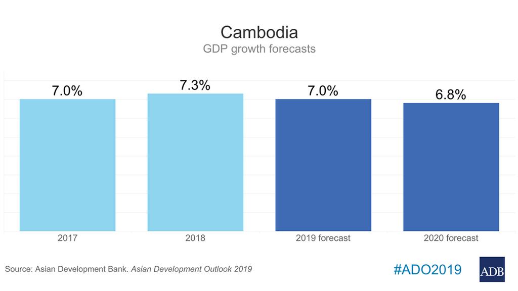 Cambodia's Growth Remains Strong, Skills Gap Needs Bridging — ADB